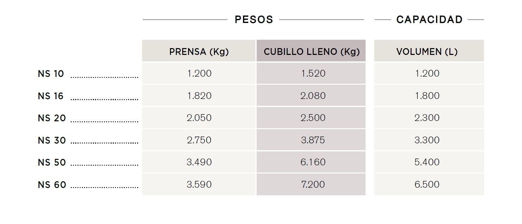 pesos prensas